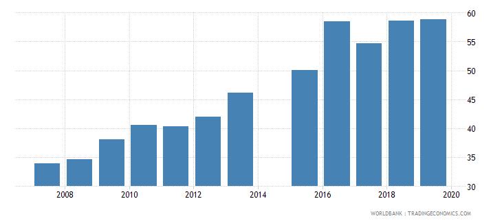 bangladesh gross enrolment ratio upper secondary both sexes percent wb data
