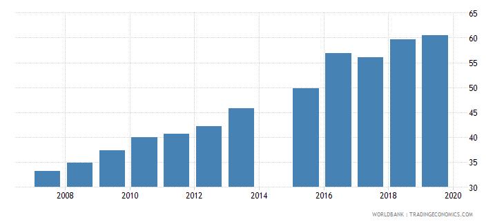 bangladesh gross enrolment ratio upper secondary female percent wb data