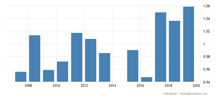 bangladesh gross enrolment ratio upper secondary gender parity index gpi wb data