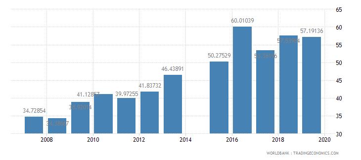 bangladesh gross enrolment ratio upper secondary male percent wb data