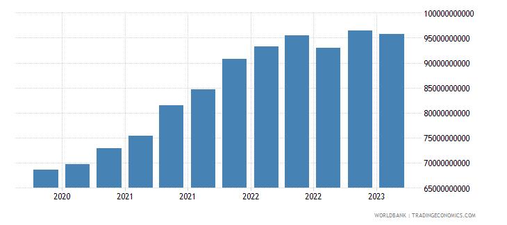 bangladesh gross ext debt pos  all sectors all maturities all instruments usd dect wb data