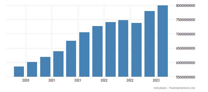 bangladesh gross ext debt pos  all sectors long term all instruments usd wb data