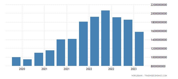 bangladesh gross ext debt pos  all sectors short term all instruments usd wb data