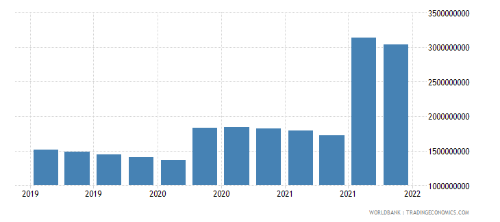 bangladesh gross ext debt pos  central bank long term all instruments usd wb data