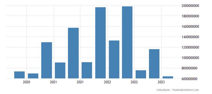 bangladesh gross ext debt pos  central bank short term all instruments usd wb data