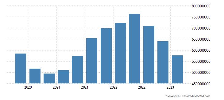 bangladesh gross ext debt pos  deposit taking corp  exc cb all maturities all instruments usd wb data