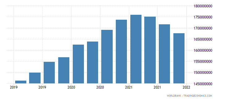 bangladesh gross ext debt pos  general government long term debt securities usd wb data