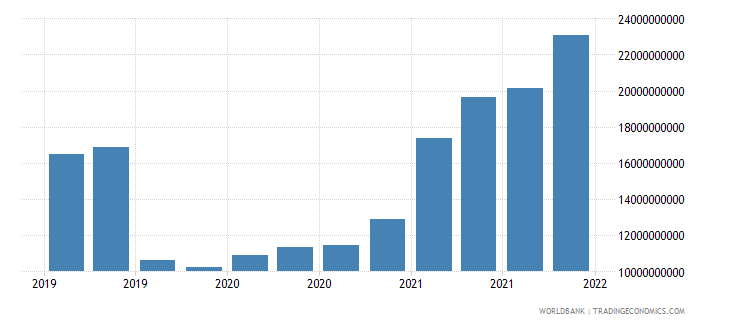 bangladesh gross ext debt pos  other sectors all maturities all instruments usd wb data