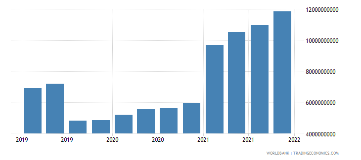 bangladesh gross ext debt pos  other sectors long term loans usd wb data