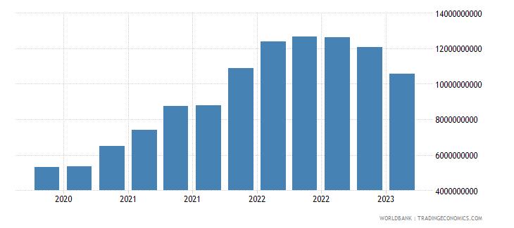 bangladesh gross ext debt pos  other sectors short term all instruments usd wb data