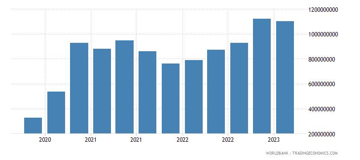 bangladesh gross ext debt pos  other sectors short term loans usd wb data