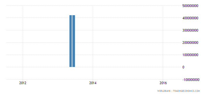 bangladesh gross ext debt pos  other sectors short term trade credit and advances usd wb data