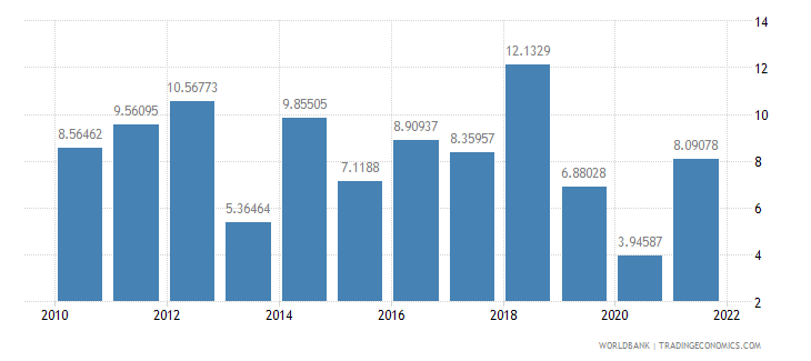 bangladesh gross fixed capital formation annual percent growth wb data