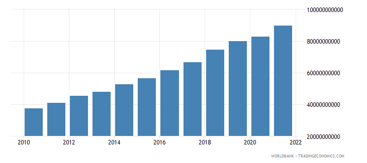 bangladesh gross fixed capital formation constant 2000 us dollar wb data