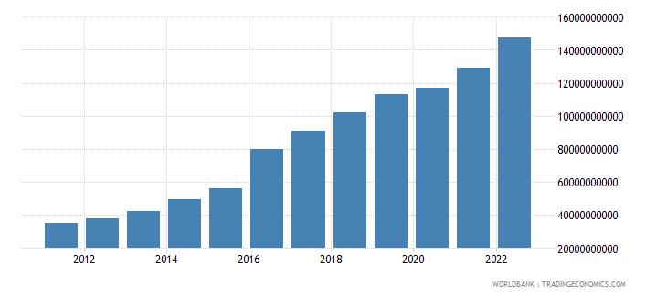 bangladesh gross fixed capital formation us dollar wb data