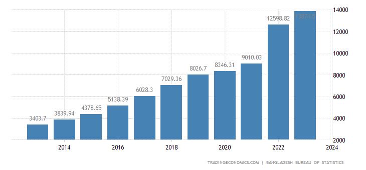 Bangladesh Gross Fixed Capital Formation