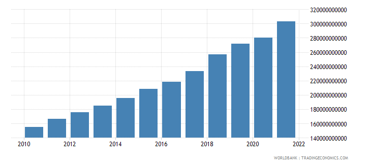 bangladesh gross national expenditure constant 2000 us dollar wb data