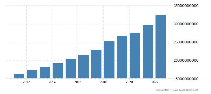 bangladesh gross national expenditure constant lcu wb data