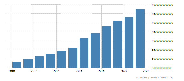 bangladesh gross national expenditure current lcu wb data