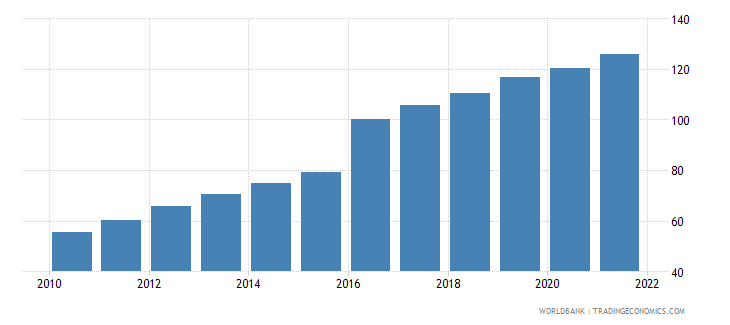 bangladesh gross national expenditure deflator base year varies by country wb data