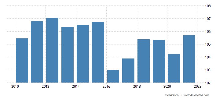 bangladesh gross national expenditure percent of gdp wb data