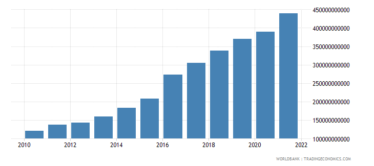 bangladesh gross national expenditure us dollar wb data