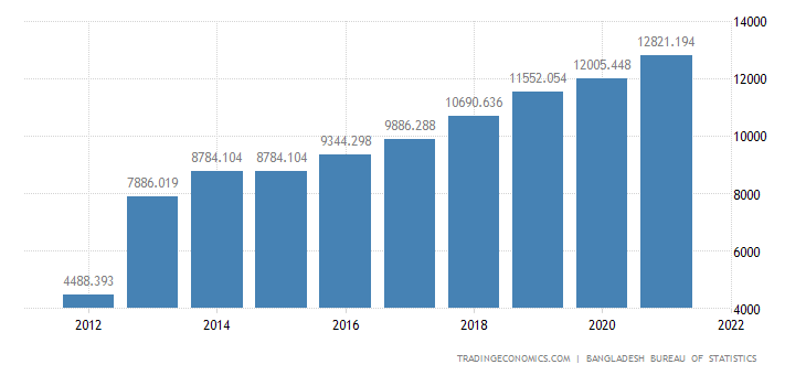 Bangladesh Gross National Product