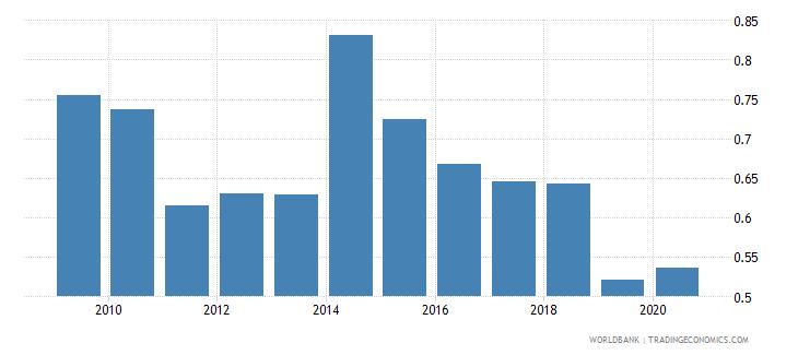 bangladesh gross portfolio debt liabilities to gdp percent wb data