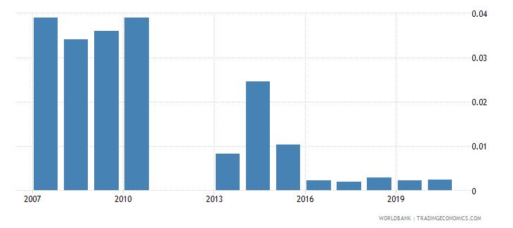 bangladesh gross portfolio equity assets to gdp percent wb data
