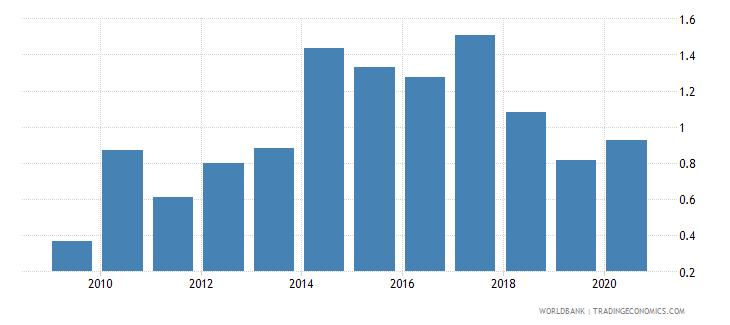 bangladesh gross portfolio equity liabilities to gdp percent wb data