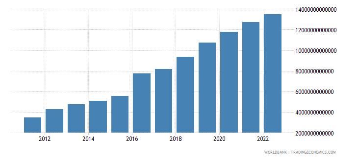 bangladesh gross savings current lcu wb data