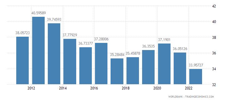 bangladesh gross savings percent of gdp wb data