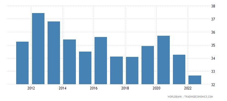 bangladesh gross savings percent of gni wb data
