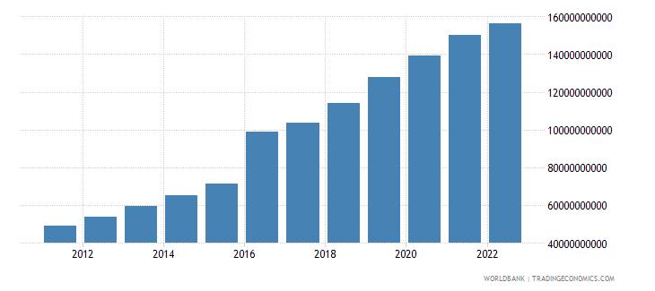 bangladesh gross savings us dollar wb data