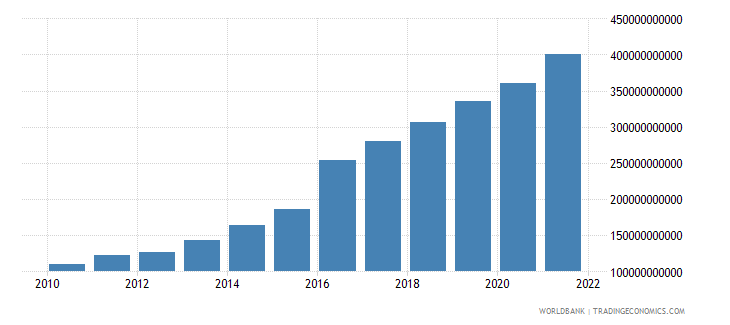 bangladesh gross value added at factor cost us dollar wb data