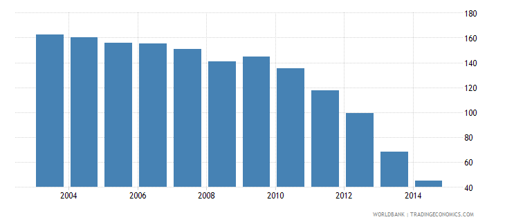 bangladesh health expenditure total percent of gdp wb data