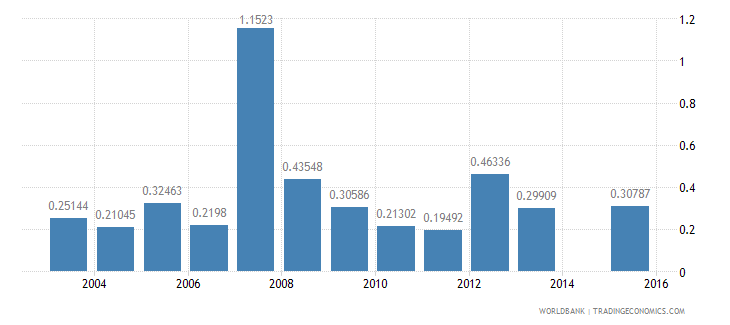 bangladesh high technology exports percent of manufactured exports wb data