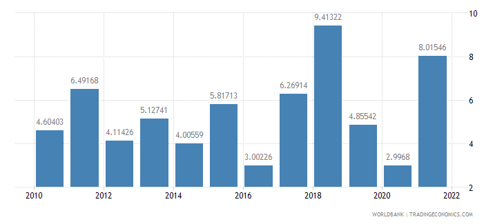 bangladesh household final consumption expenditure annual percent growth wb data