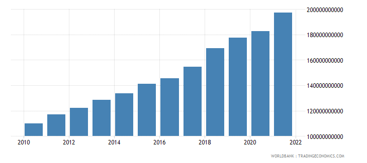 bangladesh household final consumption expenditure constant 2000 us dollar wb data