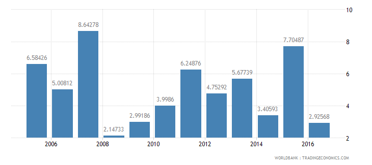 bangladesh household final consumption expenditure etc annual percent growth wb data