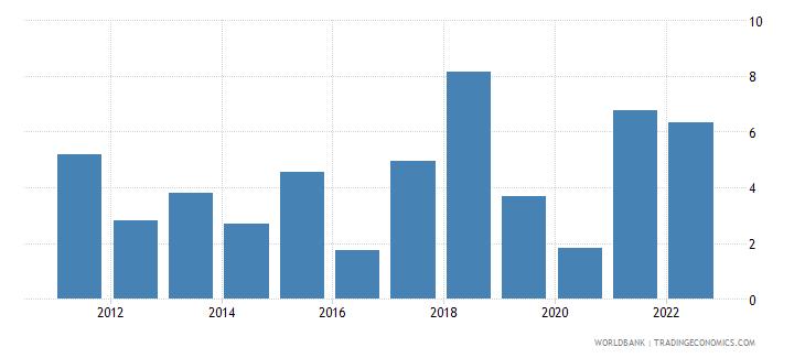 bangladesh household final consumption expenditure per capita growth annual percent wb data