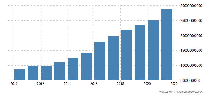 bangladesh household final consumption expenditure us dollar wb data