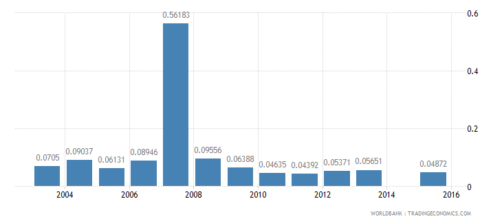 bangladesh ict goods exports percent of total goods exports wb data