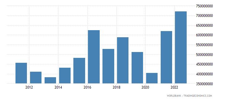 bangladesh ict service exports bop us dollar wb data
