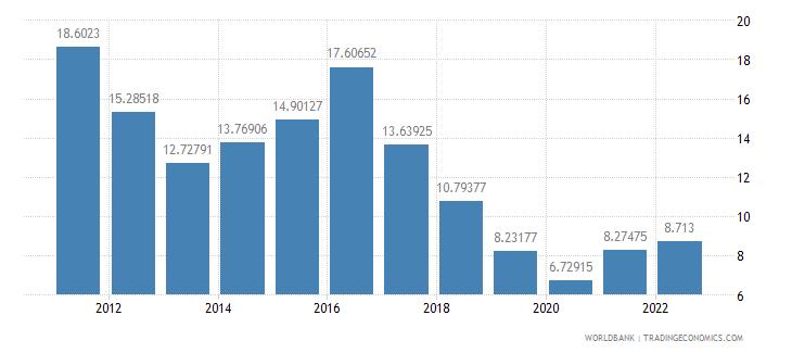 bangladesh ict service exports percent of service exports bop wb data