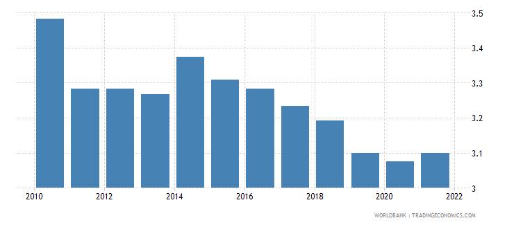 bangladesh ida resource allocation index 1 low to 6 high wb data