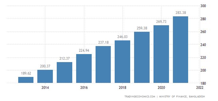 Bangladesh Import Prices
