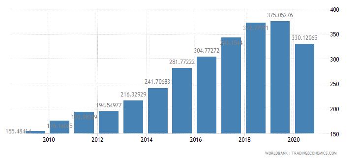 bangladesh import volume index 2000  100 wb data