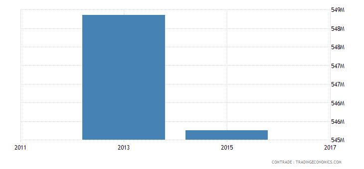 bangladesh imports australia