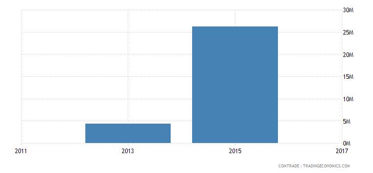 bangladesh imports chad